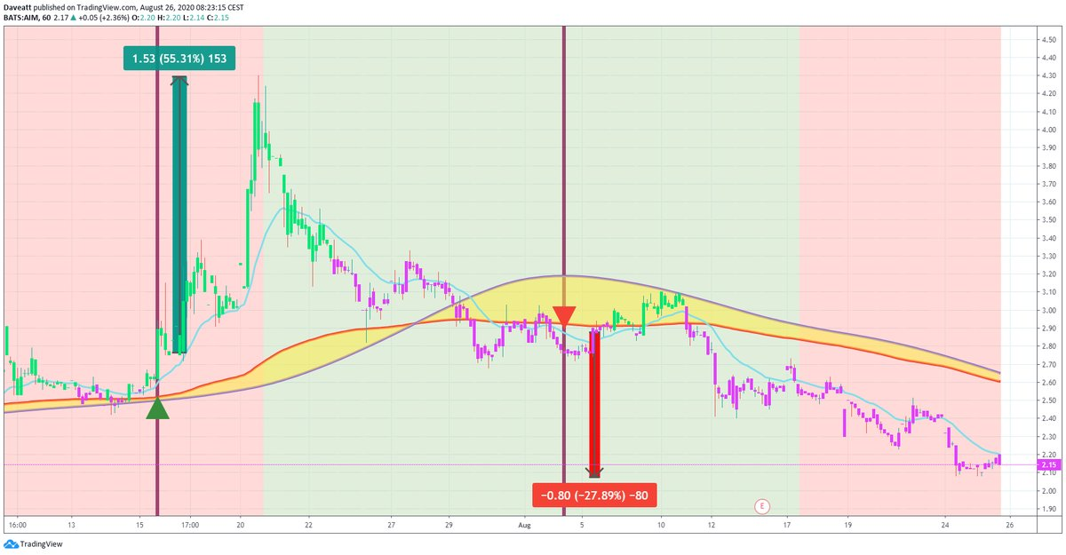 TradingView trade AIM ARPO REED