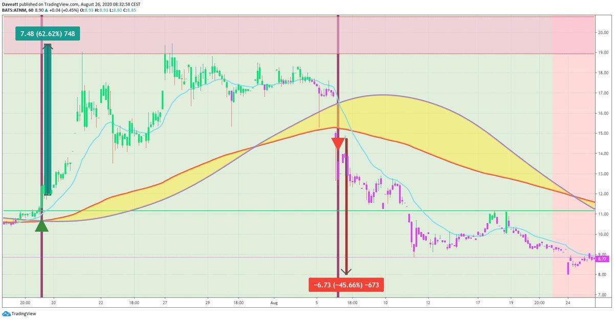 TradingView trade XPL ATNM SNSS