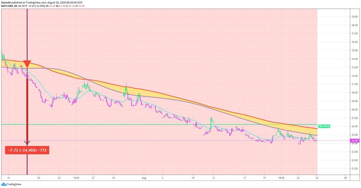 TradingView trade QQQ VXX FXI