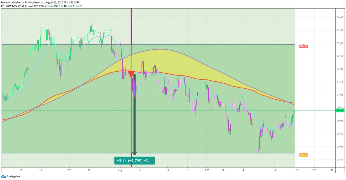 TradingView trade EWZ SQQQ SPY