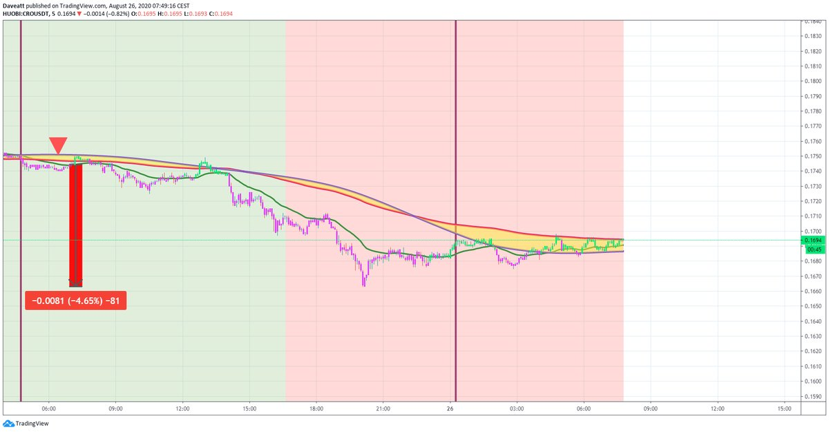 TradingView trade CRO BNB ERD