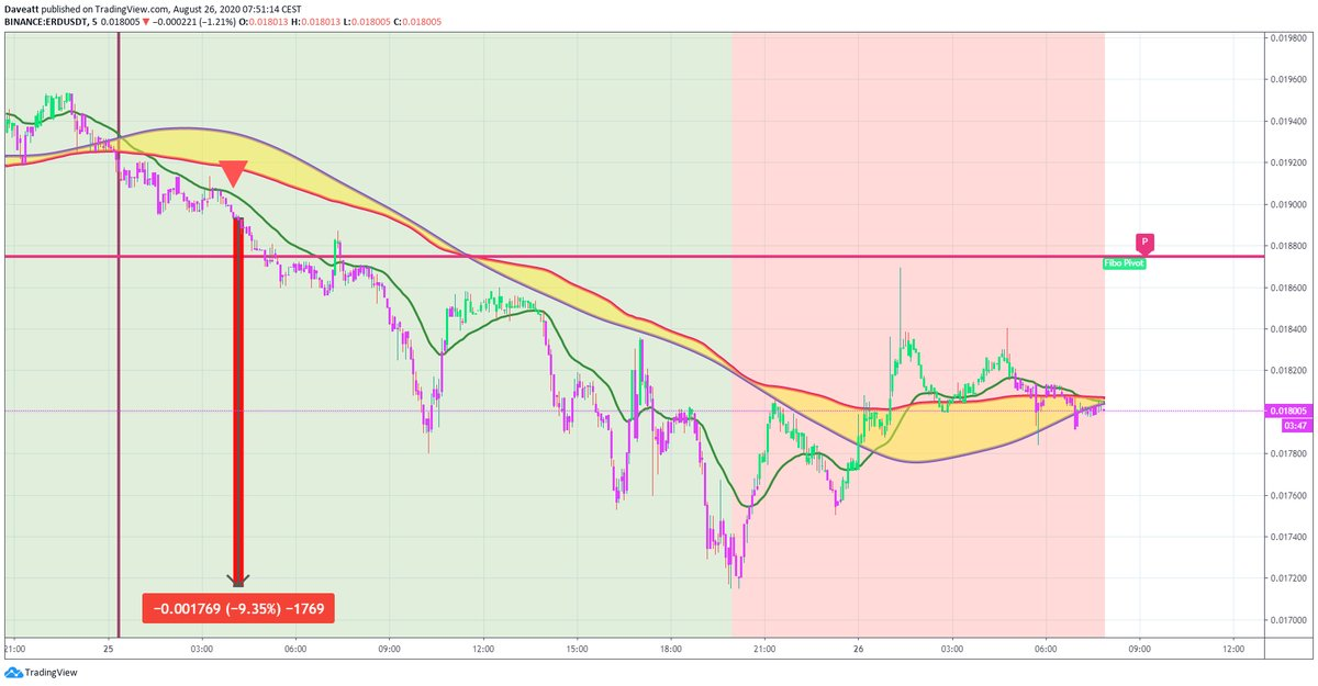 TradingView trade CRO BNB ERD