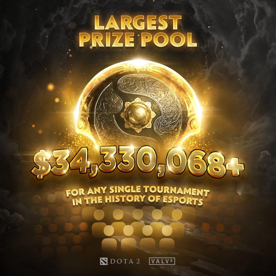 Worlds 2021 Prize Pool