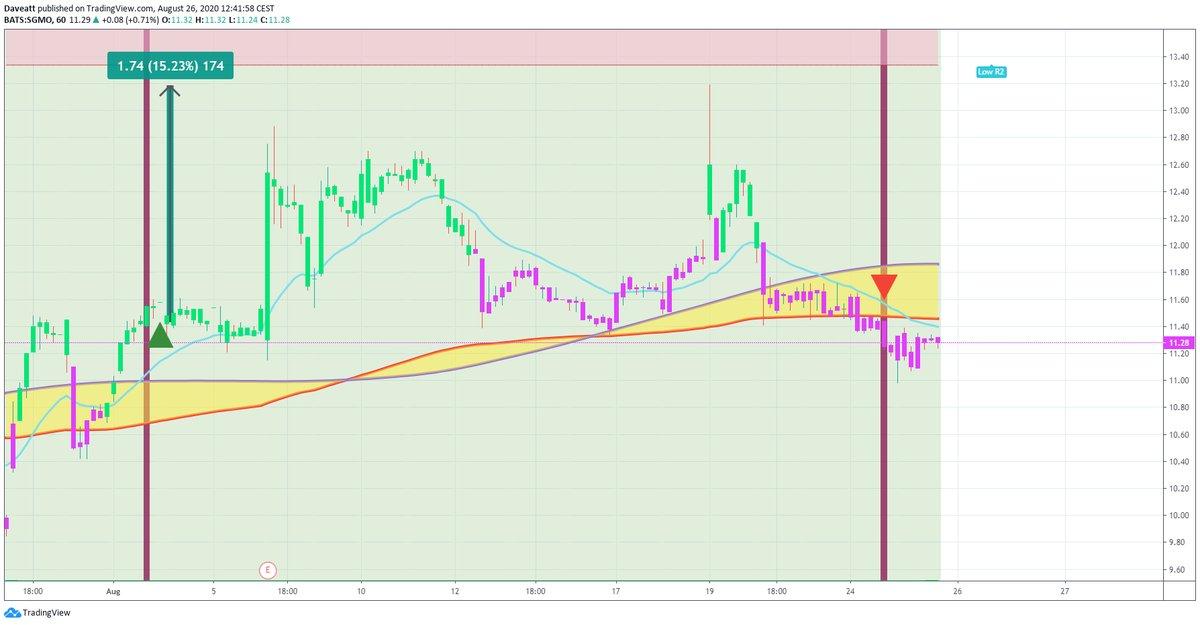 TradingView trade SGMO BCRX ABUS