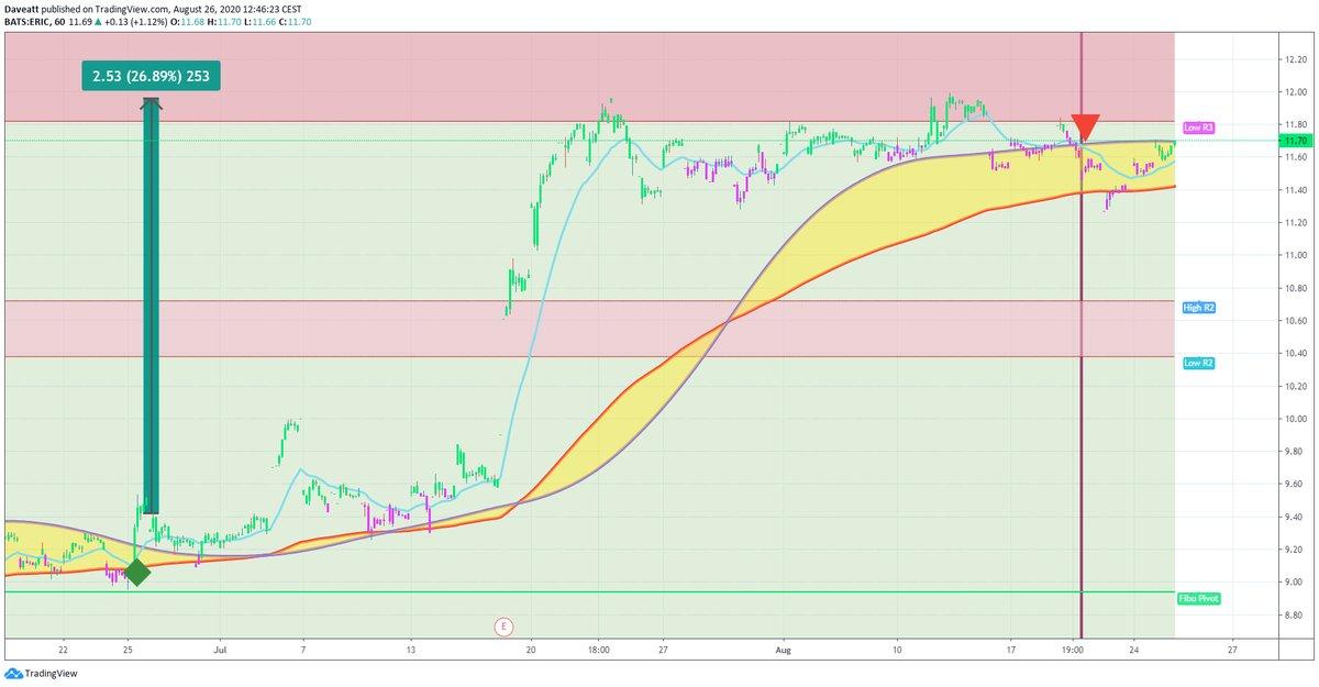 TradingView trade ERI GSX SPOM