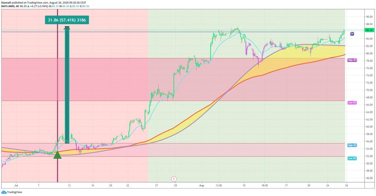 TradingView trade ZOM CHGG AMD