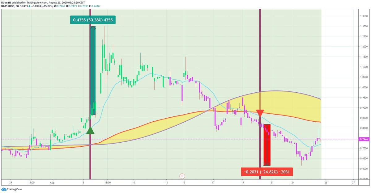 TradingView trade BIOC BIOL IBIO