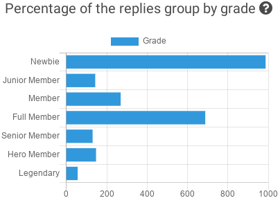 Did you know that most of the replies to the Graft BitcoinTalk thread are Newbie Members? Check out our thread analysis for free. https://t.co/mEo3uqv7CP @graftnetwork #graft #grft #crypto #btctalk #altcoinseason #altseason2020 https://t.co/9sGbEQcYob