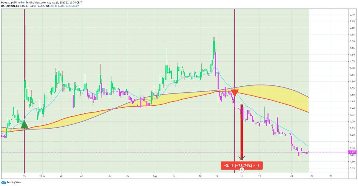 TradingView trade KTOV BNGO PHUN