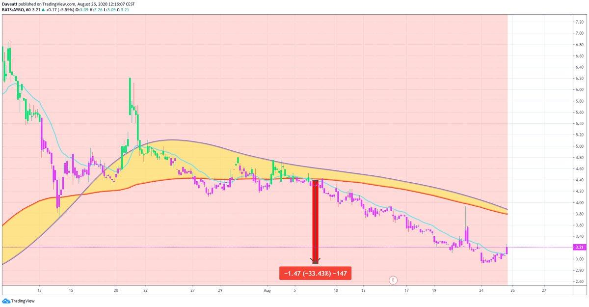 TradingView trade BOXL HMHC AYRO