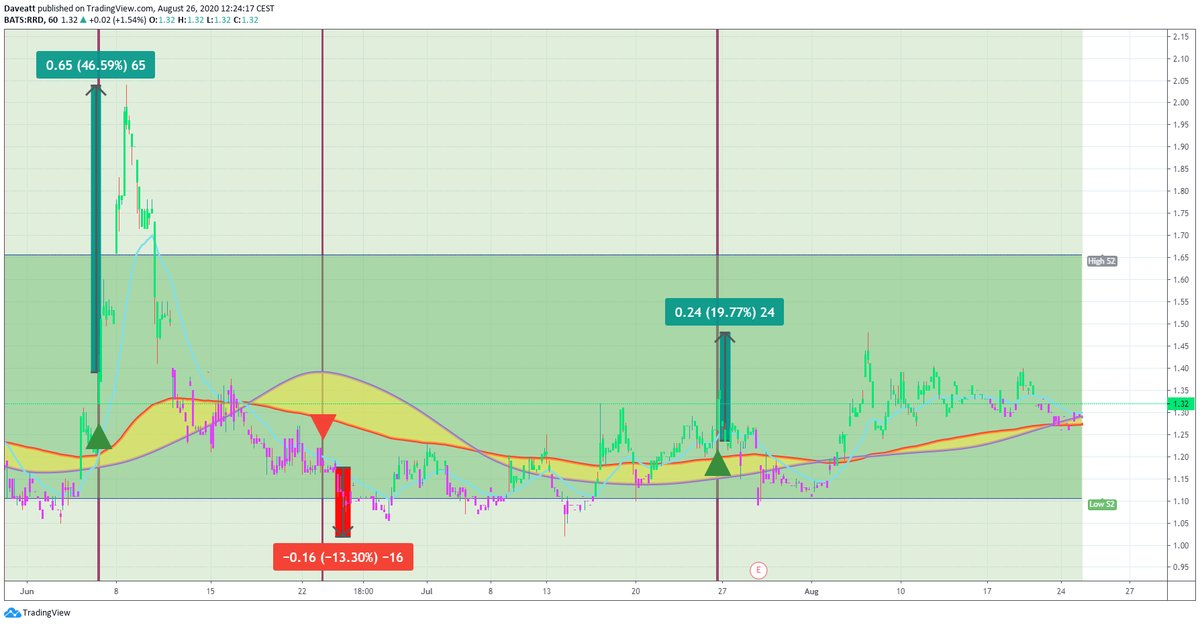 TradingView trade TSLA RRD MARA