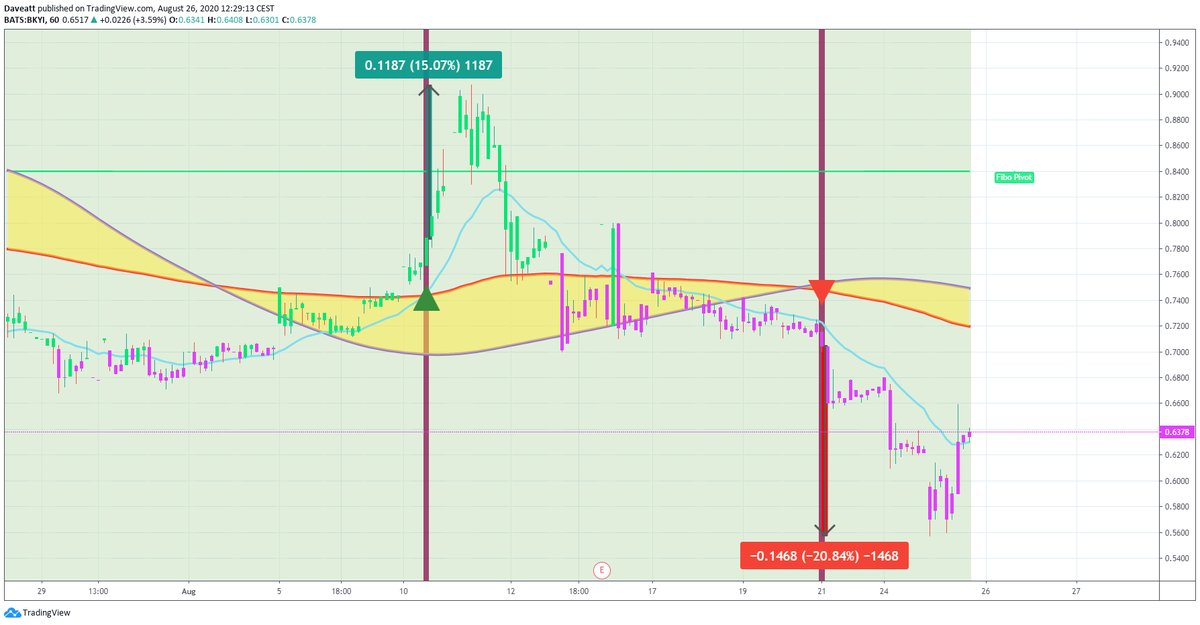 TradingView trade BKYI ADMP DKNG
