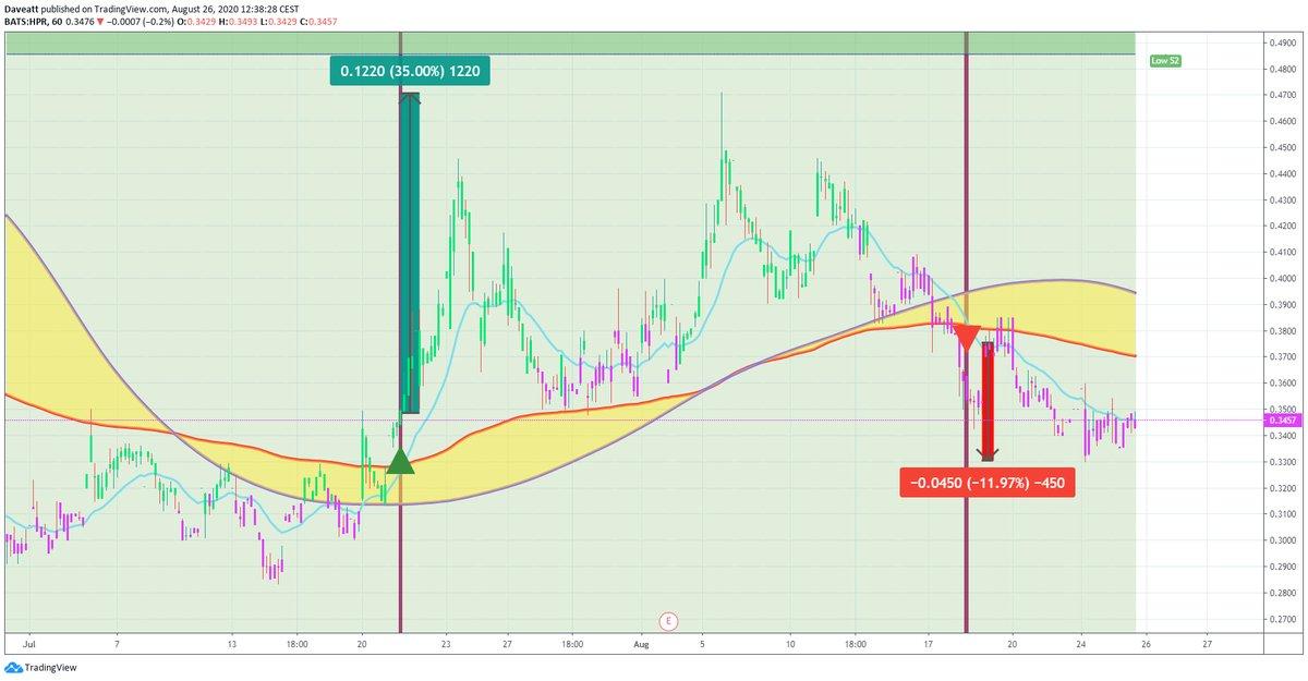 TradingView trade XELA CHFS HPR