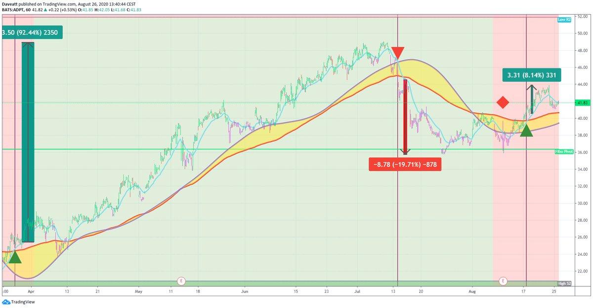 TradingView trade ACAD XLRN ADPT