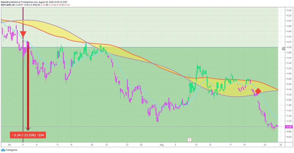 TradingView trade ADMA AGLE AERI