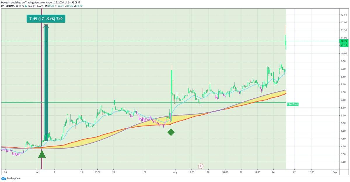 TradingView trade WORX MYT FLDM