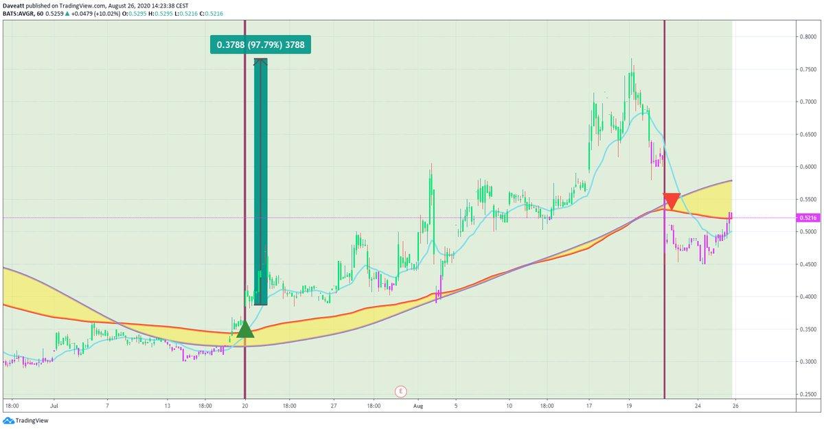TradingView trade CCH AVGR CAPR