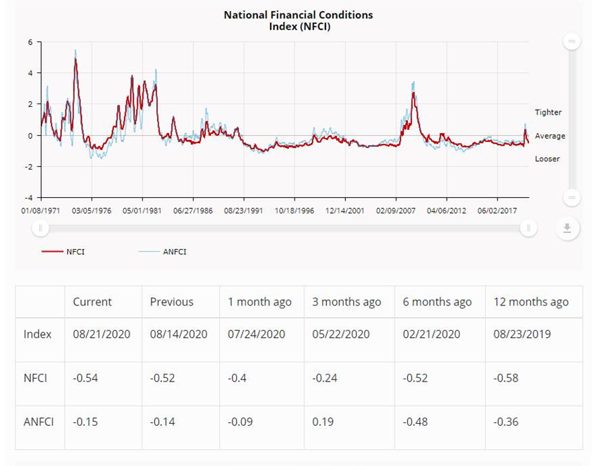 NEW DATA: National #Financial Conditions Index was down slightly to –0.54 in the week ending August 21. The #NFCI points to little change in financial conditions. https://t.co/QE9YWYnQlO