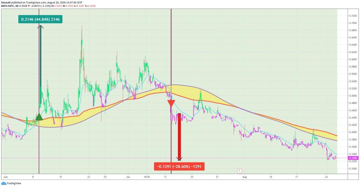 TradingView trade AXAS PSTI SXTC