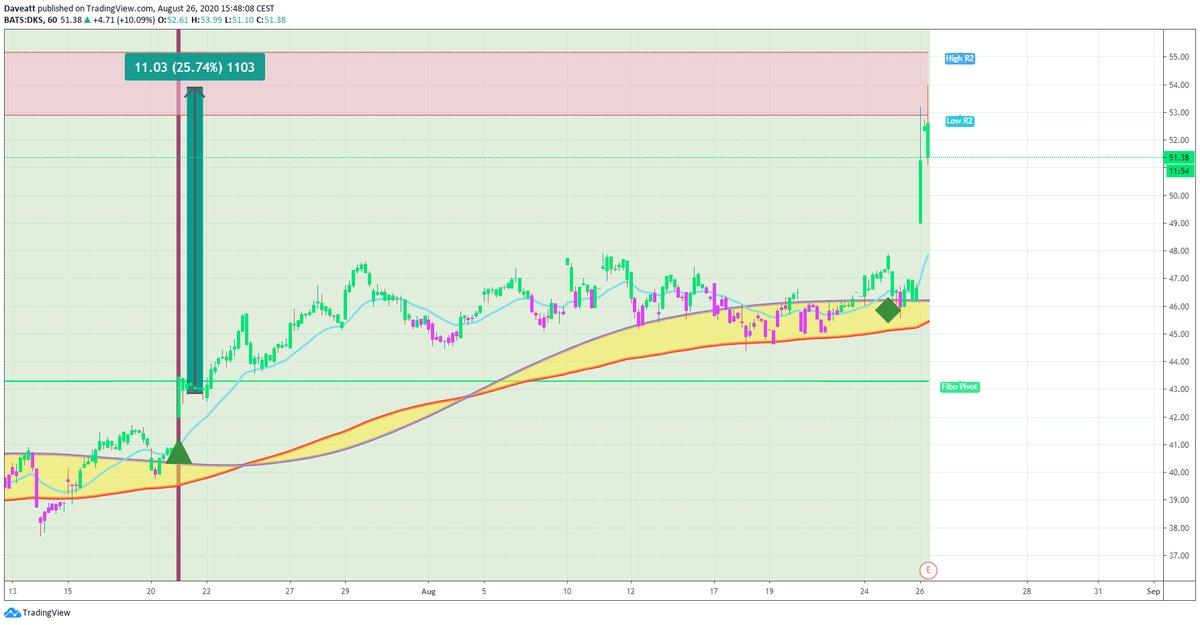 TradingView trade DKS CRM SRNE