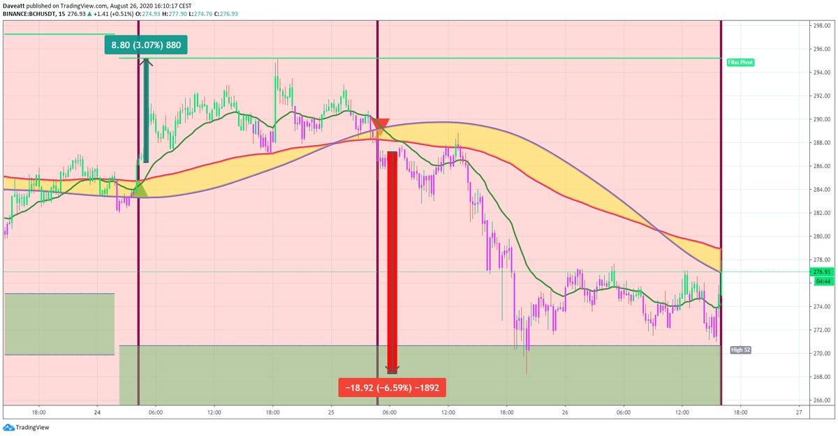 TradingView trade VET MATIC BCH