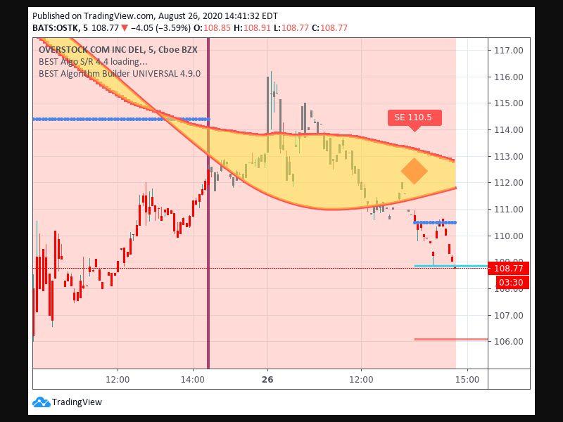 TradingView trade Entry Signal Time 268 1335