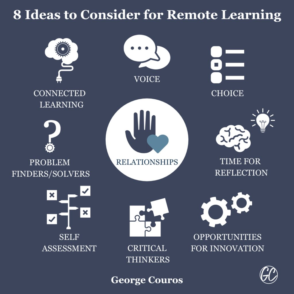 8 Ideas to Consider for Remote Learning (Part 1) buff.ly/3jbumMY #InnovatorsMindset