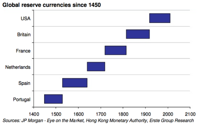 Since the beginning of recorded history, whichever country owned the most gold was the reserve currency of the world.   Interestingly, whichever country was the reserve currency of the world was also the military power of the world.  Global reserve currencies since 1450: https://t.co/FXCeQRlexs