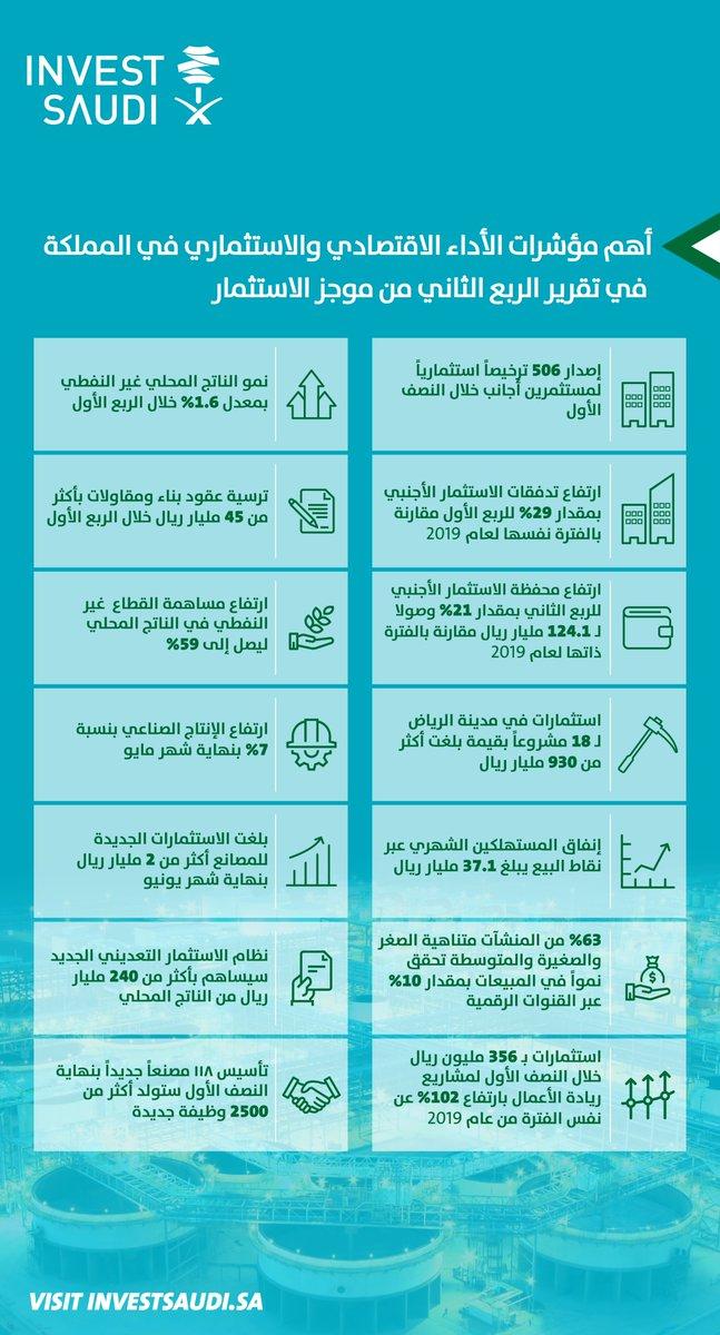 يستعرض التقرير مستجدات الاستثمار في المملكة 🇸🇦ويسلط الضوء على أبرز المتغيرات في البيئة الاستثمارية، كما يتضمن:   - توقعات الاقتصاد الكلي  - فرص الاستثمار في قطاع التعدين والمعادن - مستجدات المشاريع الكبرى  - أبرز الإصلاحات  https://t.co/9FJndn0jvH  #استثمر_في_السعودية https://t.co/7Y1fl6jk0i