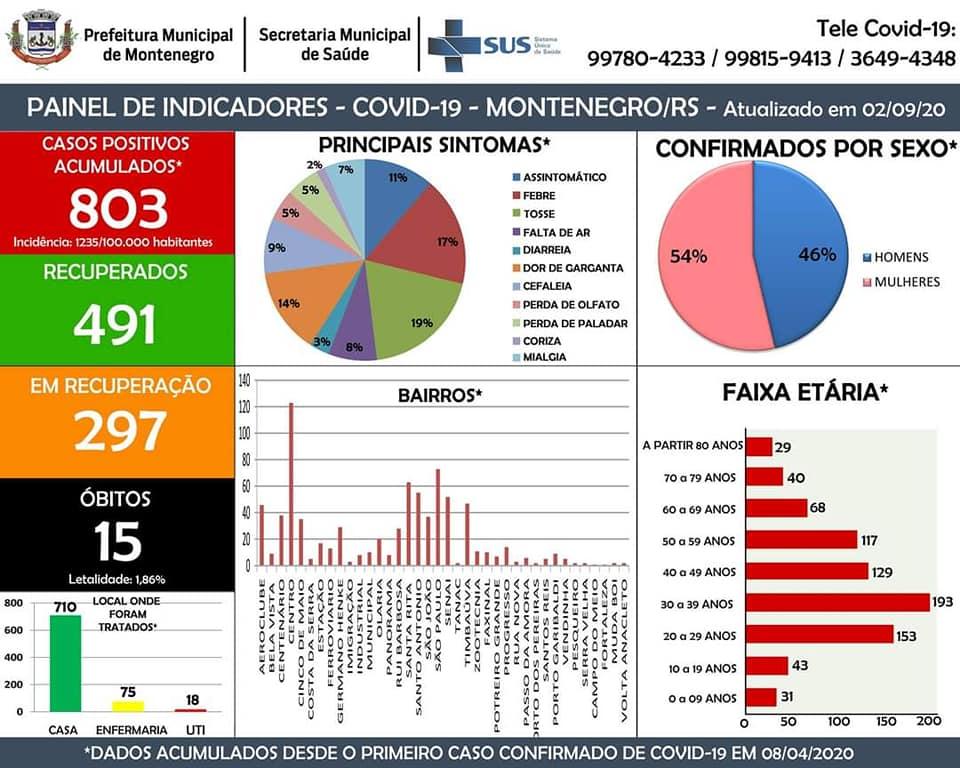 Coronavírus: Em Montenegro mais de 16 pessoas estão recuperados e um óbito registrado  Confira:  https://t.co/XgeM43Y42r  #sdvtodos #coronavírus #coronavirusitalianews #coronavirus #montenegrofm #coronavirus #FiqueEmCasa #UseSuaMáscara #PorVocePorTodos #MontenegroContraOVirus https://t.co/xXYhl7QO7H