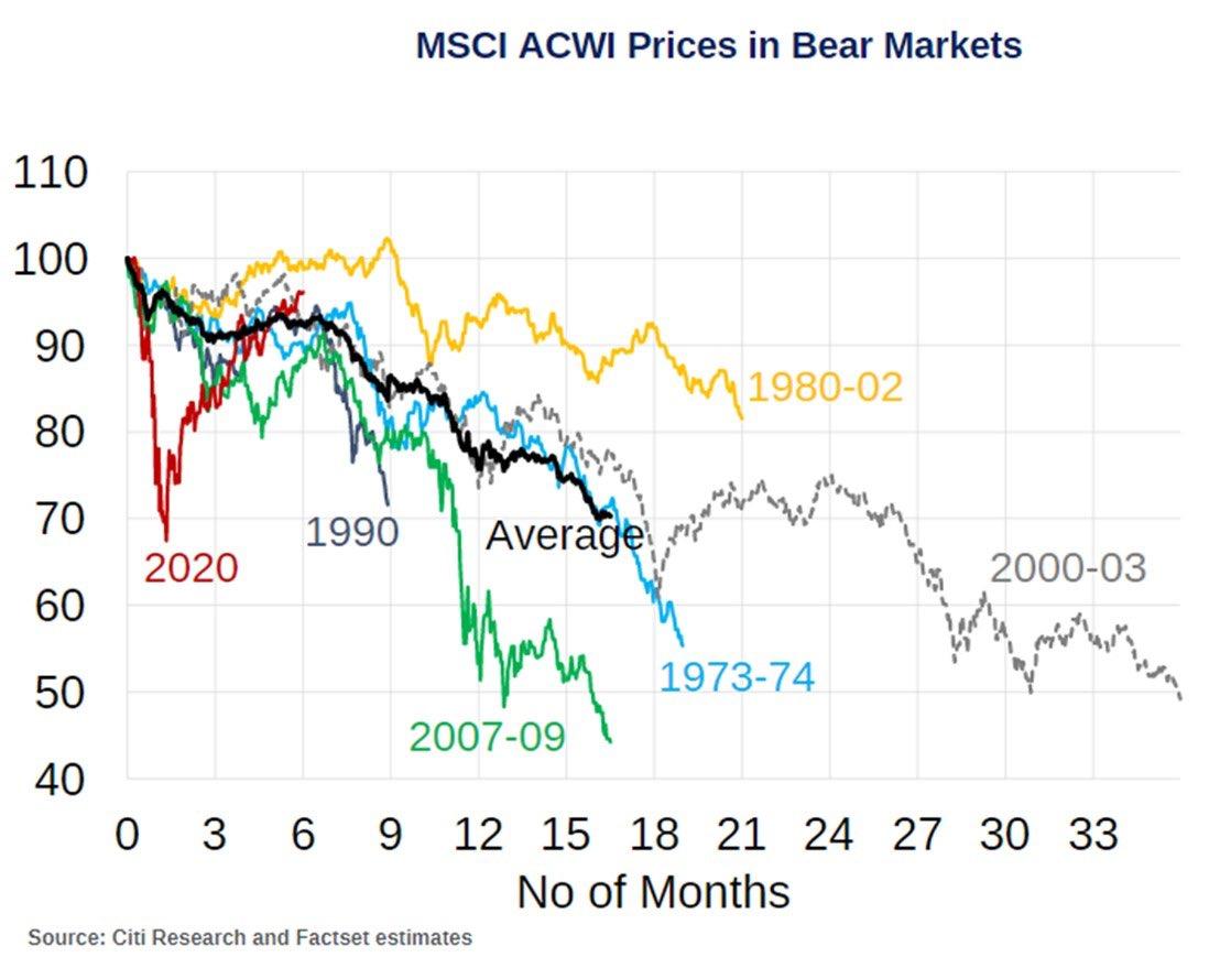 Bear market comparison chart