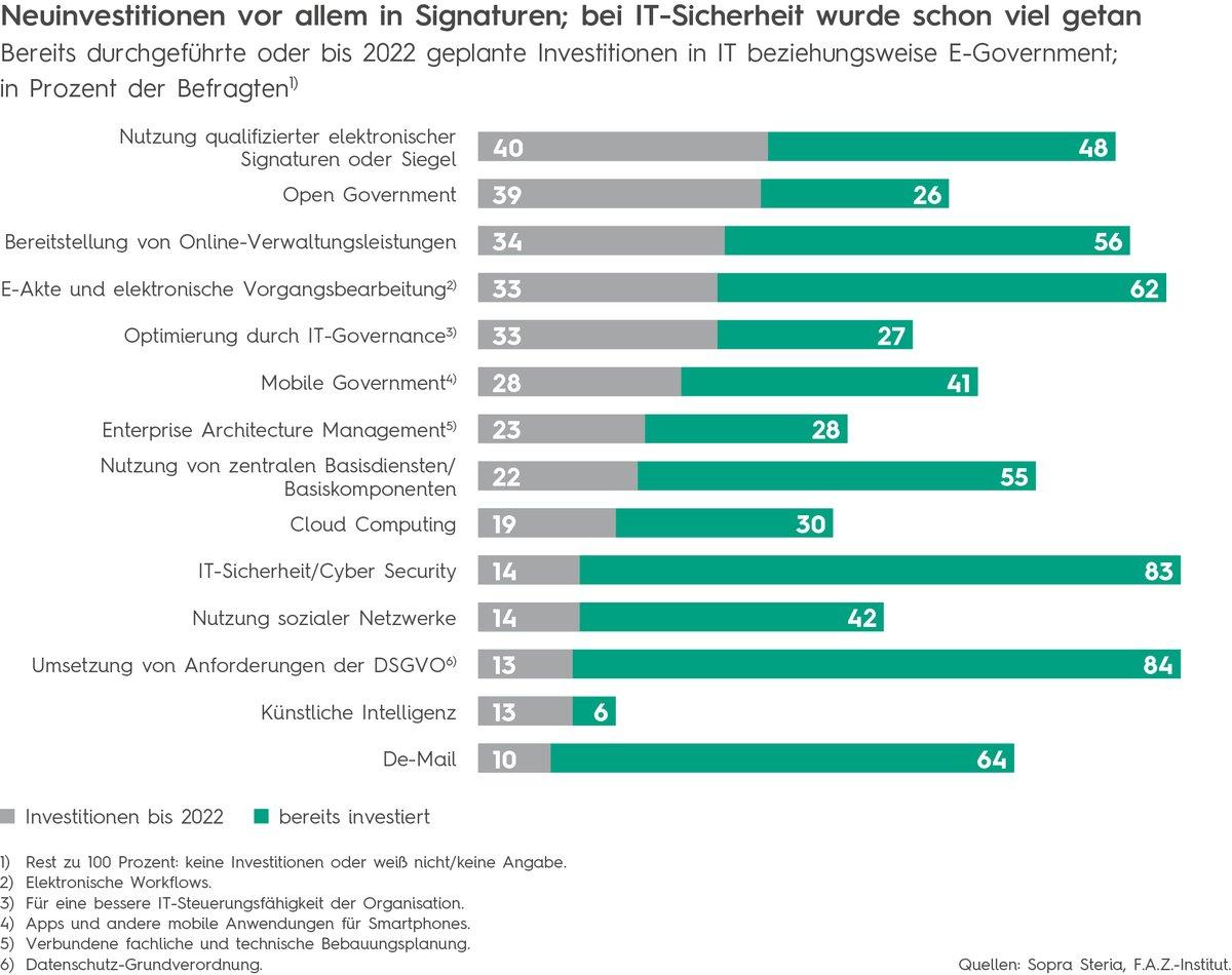 Bürokratieabbau: 88 Prozent der öffentlichen Verwaltungen investieren in elektronische Unterschrift https://t.co/DDwQNpd6qw #studie #egovernment #eSignatur https://t.co/C1sXjuNlqJ