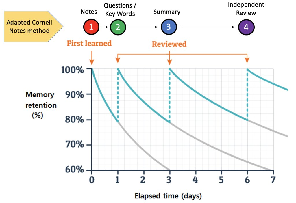 New post from yesterday: Cornell vs the Ebbinghaus forgetting curve emc2andallthat.wordpress.com/2020/08/26/cor…