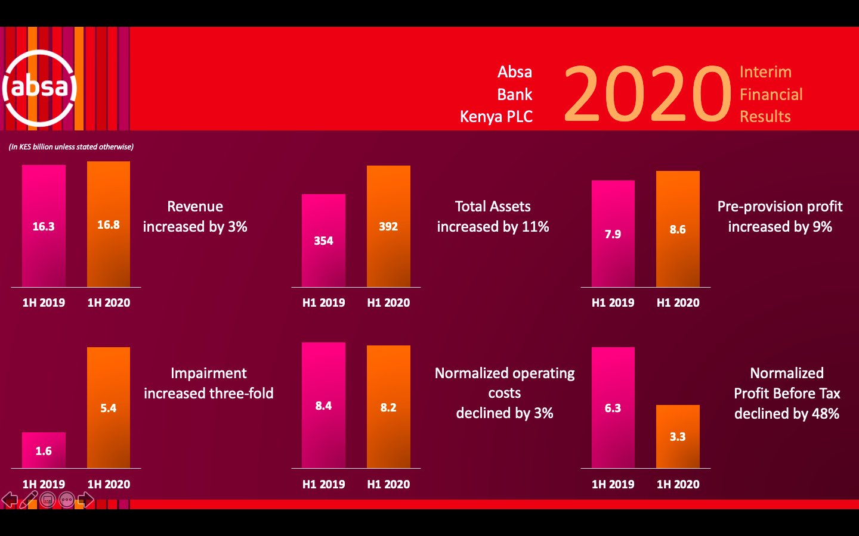 Absa half-year profit falls to Ksh.589 million from Ksh.3.9 billion