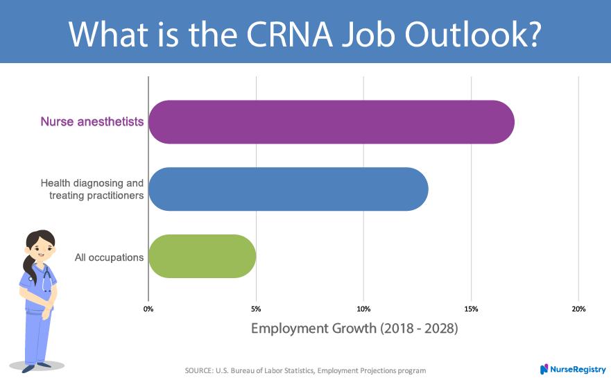 Curious about the #joboutlook and #salaries for #CRNAs?  Find out now.  https://t.co/lQJFinC7ec  #crna #aprn #nurseanesthetist #nurse #nurses #nursing #nurselife #nursingcareer #nurseeducation #healthcareworkers #nursesofTwitter #education #careerpath #nursejobs #nursingjobs https://t.co/uUUu1tZetG