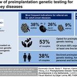 Image for the Tweet beginning: Preimplantation genetic testing helps prospective