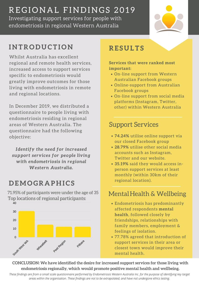 Last year we conducted a small scale questionnaire in order to investigate the usage & impact of support services for people with #endometriosis in #regionalWA  See the results below! https://t.co/Hf5guvfv5I
