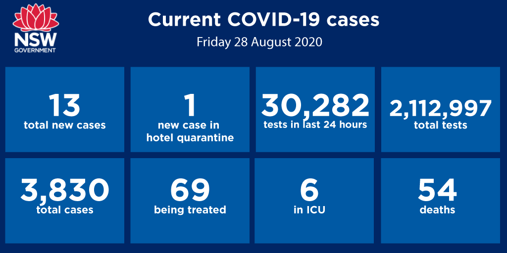 Nsw Health On Twitter Thirteen New Cases Of Covid19 Were Diagnosed In The 24 Hours To 8pm Last Night Bringing The Total Number Of Cases In Nsw To 3 830 Locations Linked To