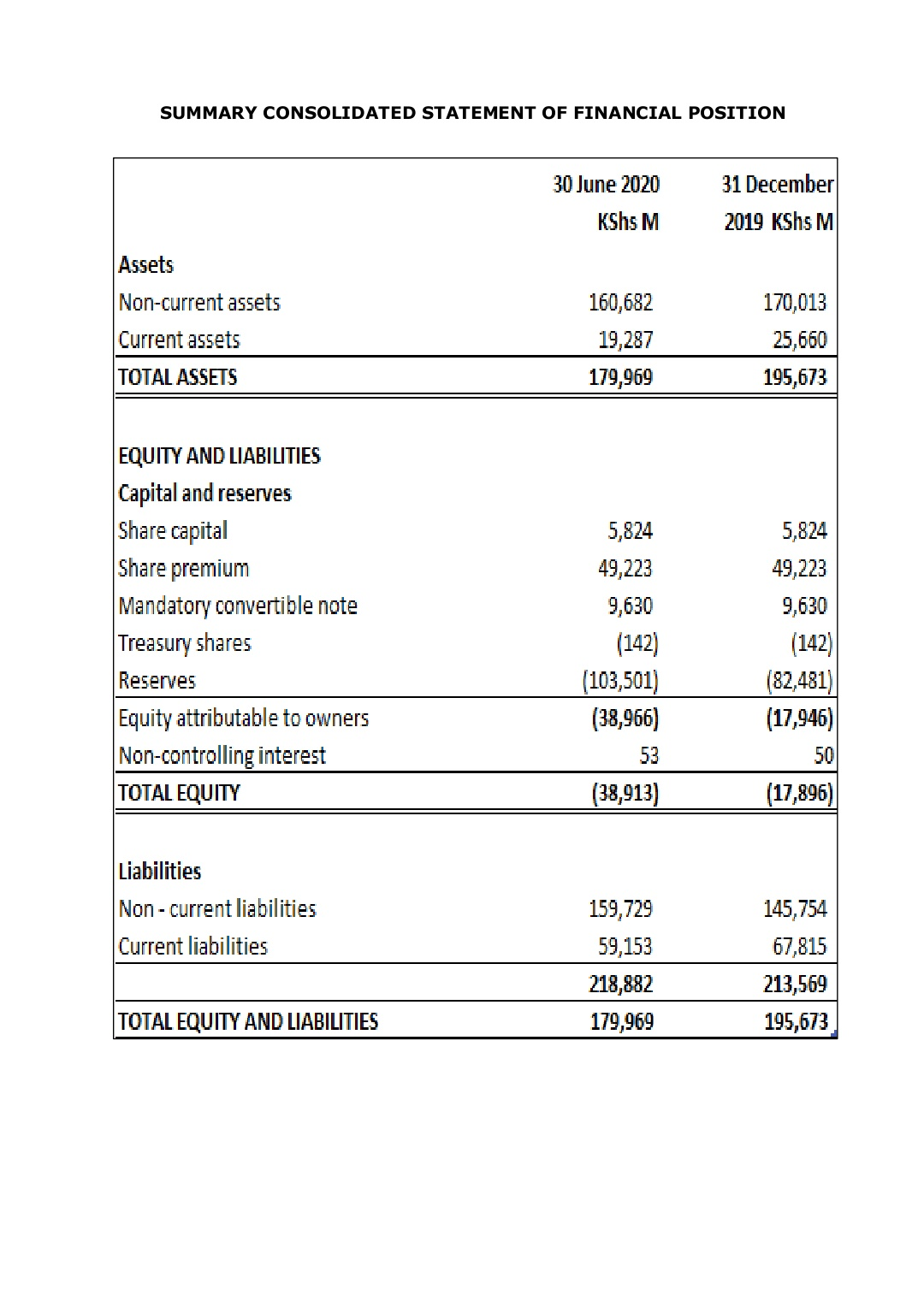 Kenya Airways Plc- Unaudited Financial Results for the Six Months Ended 30-Jun-2020