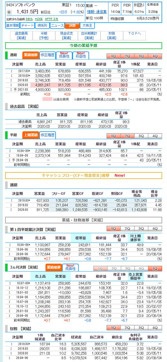 9434 株価 チャート ソフトバンク