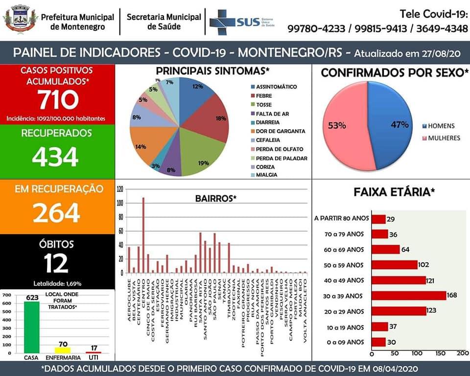 Coronavírus: Mais cinco recuperados em Montenegro  Confira:  https://t.co/VcSEaPGyAp  #SDVGERAL #coronavírus #coronavirusitalianews #coronavirus #montenegrofm #coronavirus #FiqueEmCasa #UseSuaMáscara #PorVocePorTodos #MontenegroContraOVirus #VocêCuidaDeMimEuCuidoDeVocê https://t.co/BgCVeBCeCA