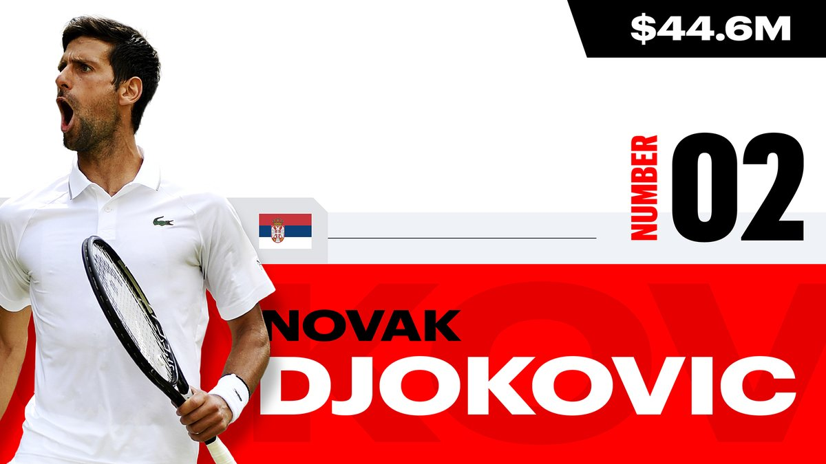 Forbes On Twitter Novak Djokovic No 2 On The List Earned 44 6 Million 72 Of It From Endorsements And Appearance Fees