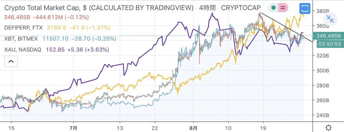 ロウソク足 仮想通貨全体の時価総額紫 金黄 defi指数青 ビットコインこのあたりを見て行くと大局が読みやすくなりますお勧めはBTCではありませんがdefiにデータを供給するLINK/USDTにレバレッジを掛けてスイングロングですdefiからの資金循環があればビットコインも上昇するとみています