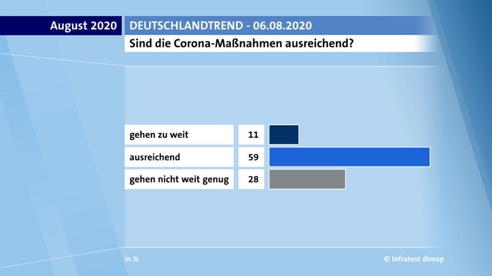 30.000 Menschen protestieren gegen Maßnahmen, die 87 Prozent der Deutschen für ausreichend oder so…