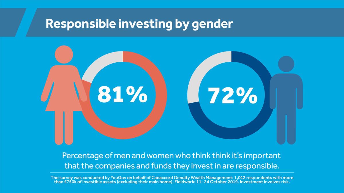 81% of women with investments feel it is important to seek out companies with good ESG (environmental, social and governance) credentials, making them more 'conscious' investors – compared to 72% of men. Find out more. https://t.co/tIrLlAb3b6 https://t.co/yh5itBwCgT