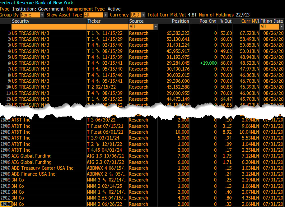 The Fed now owns a total of 22,913 different securities according to Bloomberg. It is the world's biggest investor https://t.co/xTB1lkudLg