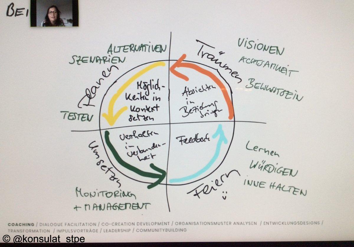 #EarthCare #PeopleCare #FairShare - mit Prinzipien der #Permakultur Resilienz von Teams und Organisationen stärken - virtueller Salon im Konsulat mit https://t.co/19AVtlfgVf https://t.co/YZVBxGTc3v