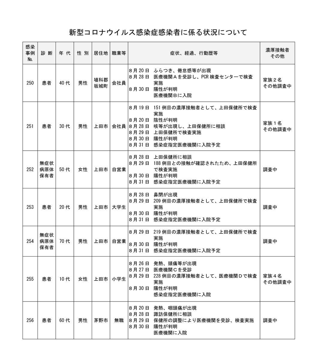 発生 コロナ 上田 市