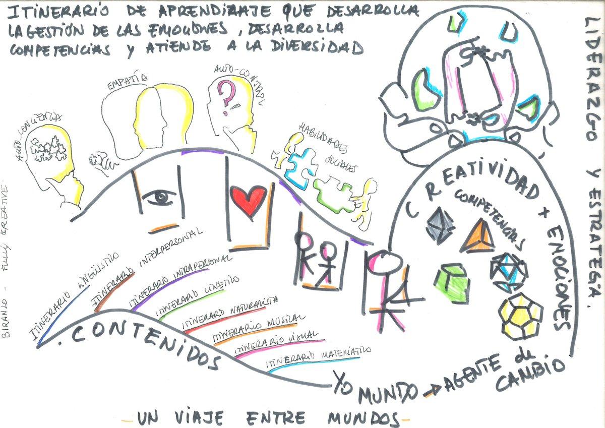 #itinerario de #aprendizaje #desarrollo #gestión #emociones #competencias #diversidad #estrategia #creatividad #autoconciencia #empatía #autocontrol #habilidades #sociales #contenidos #experiencia #agentedecambio  experiencia educativa para atender a la diversidad. https://t.co/QwCYJHMzZs