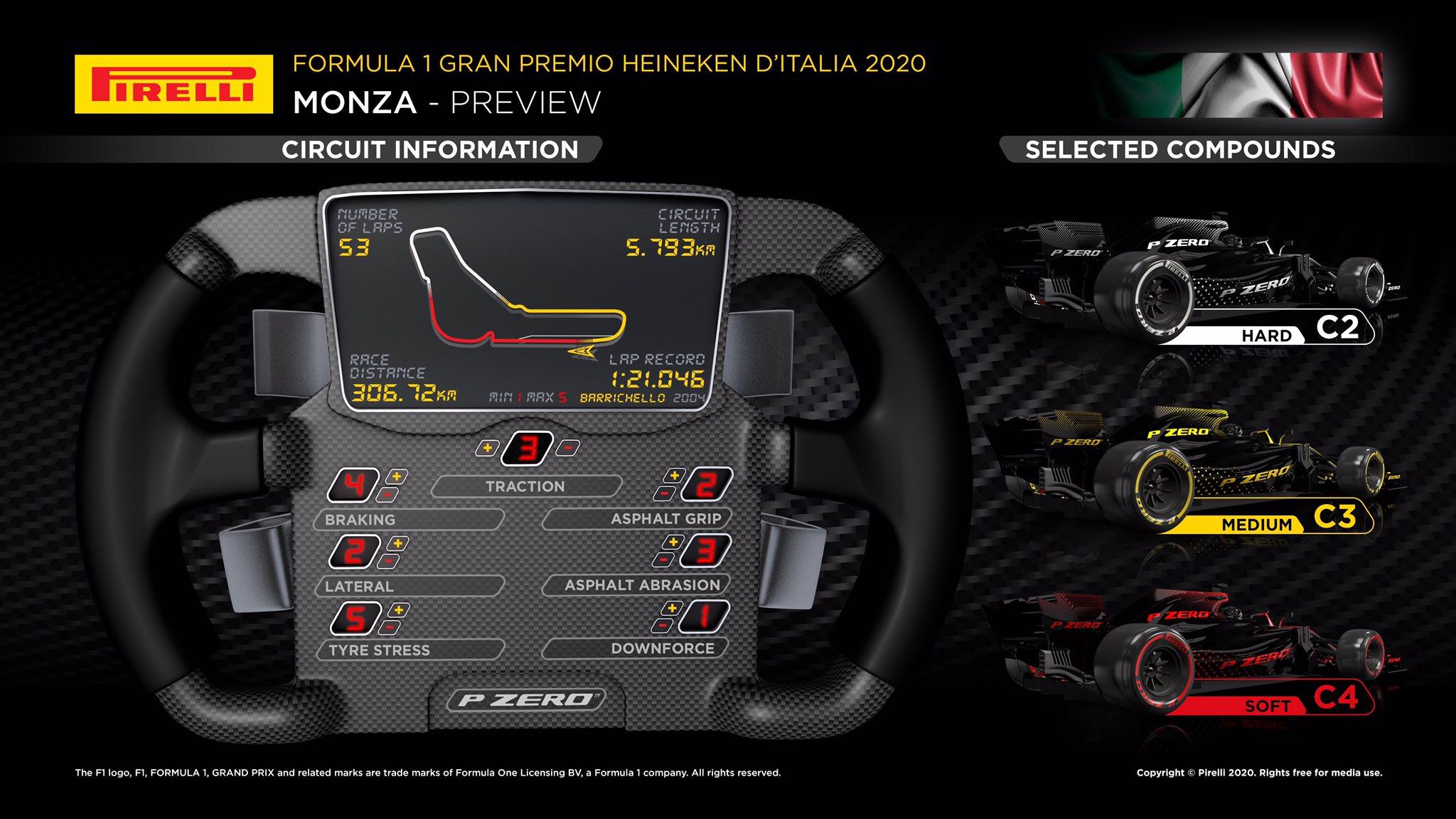 Italia 2020 Anteprima Pirelli